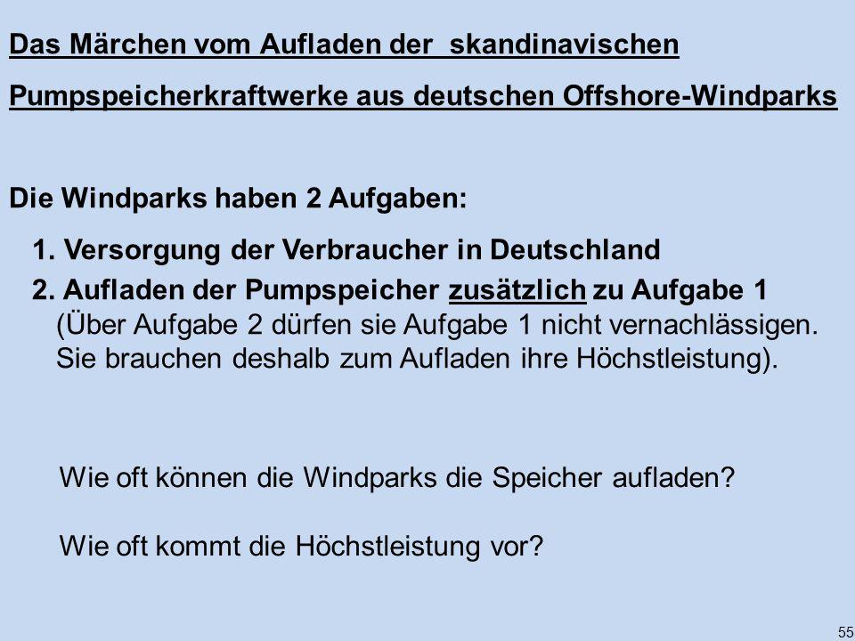 Die Windparks haben 2 Aufgaben: