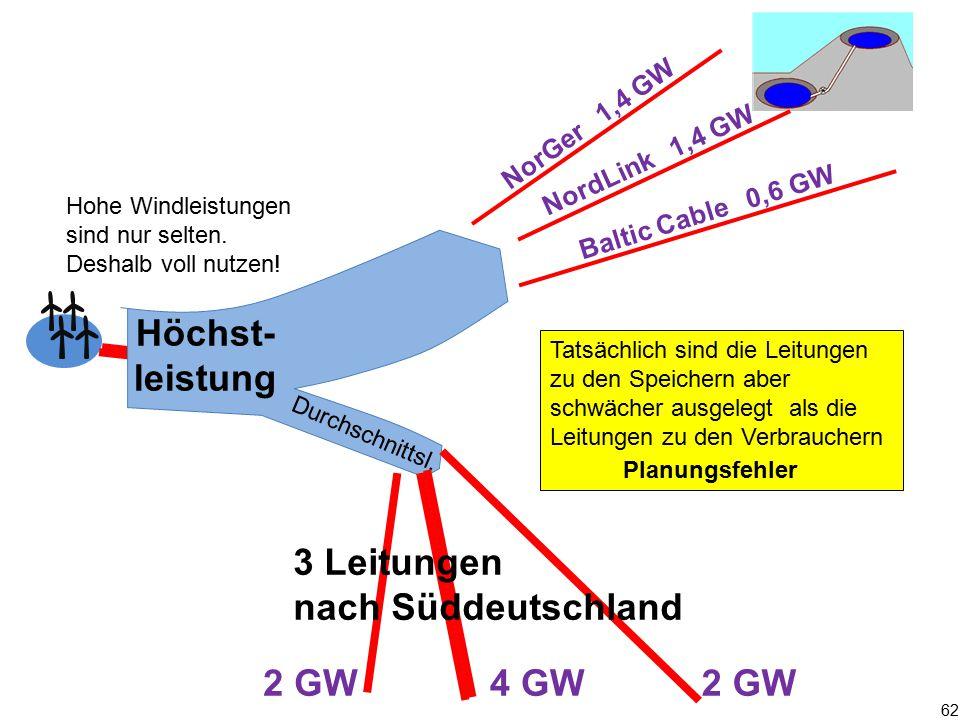 Höchst-leistung 3 Leitungen nach Süddeutschland 2 GW 4 GW 2 GW