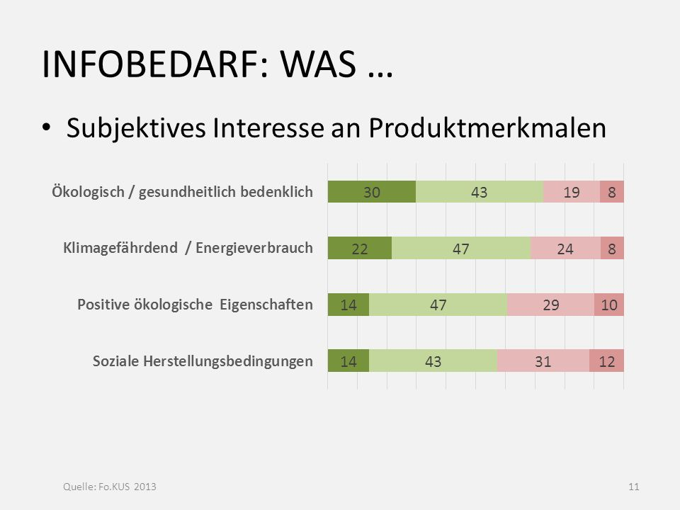 INFObedarf: Was … Subjektives Interesse an Produktmerkmalen