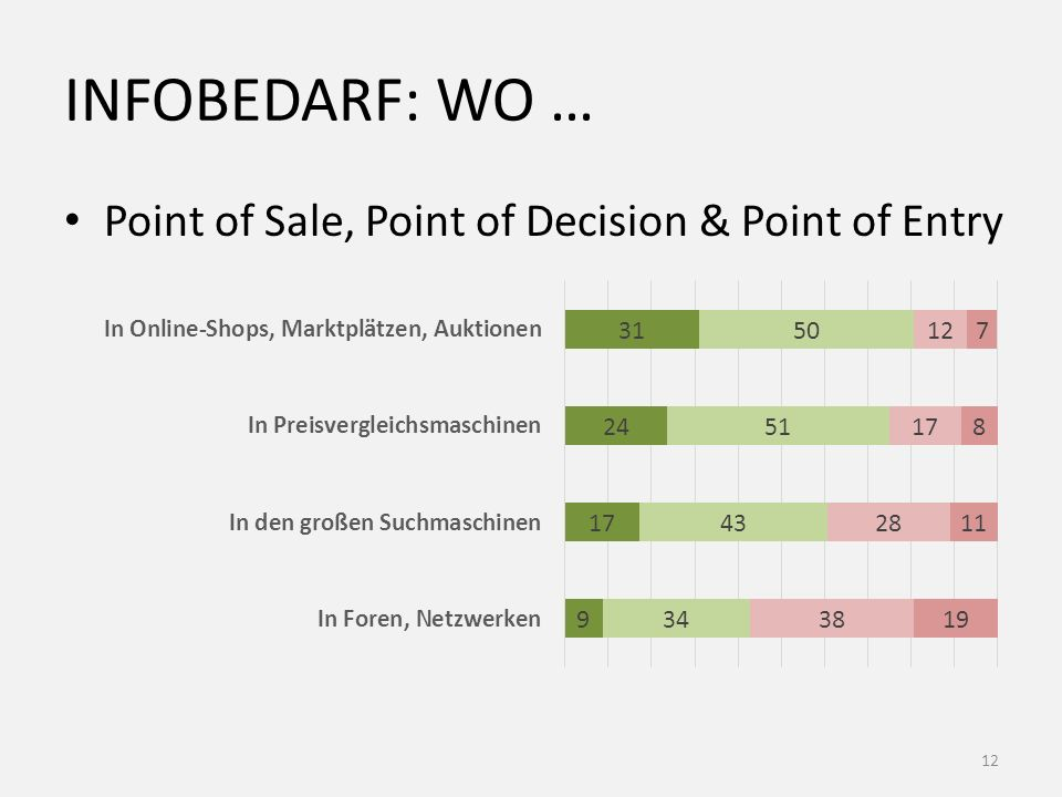 INFOBedarf: Wo … Point of Sale, Point of Decision & Point of Entry