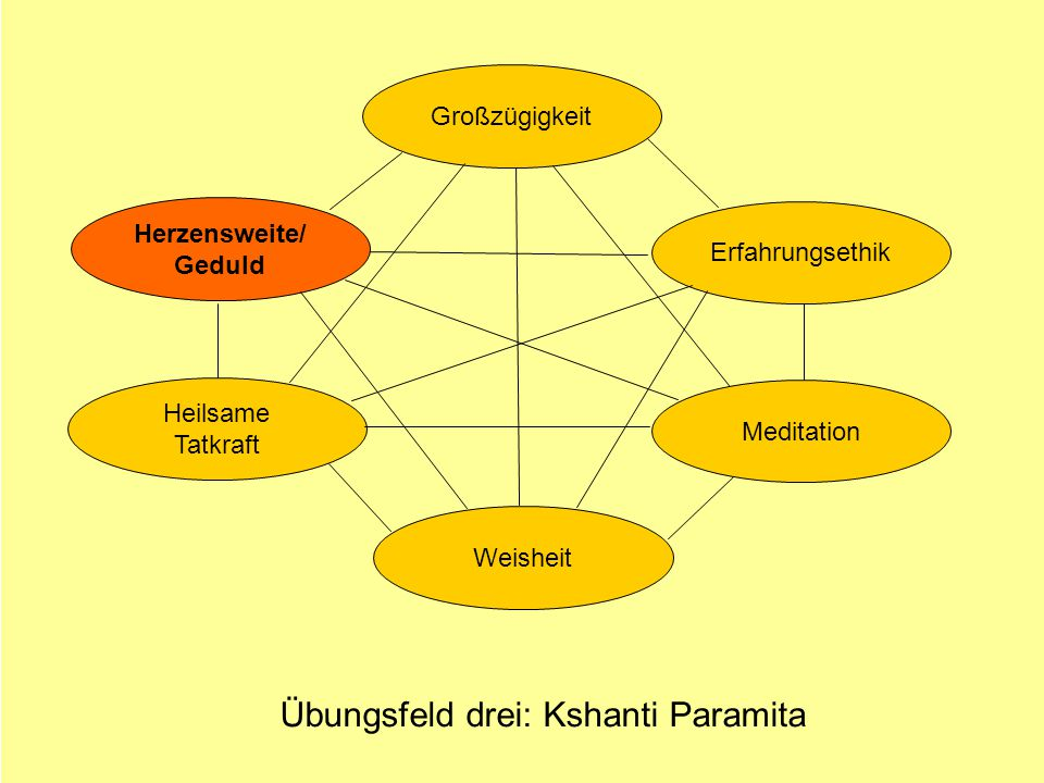 Übungsfeld drei: Kshanti Paramita