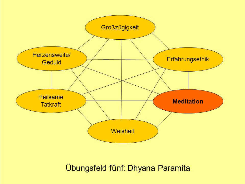 Übungsfeld fünf: Dhyana Paramita