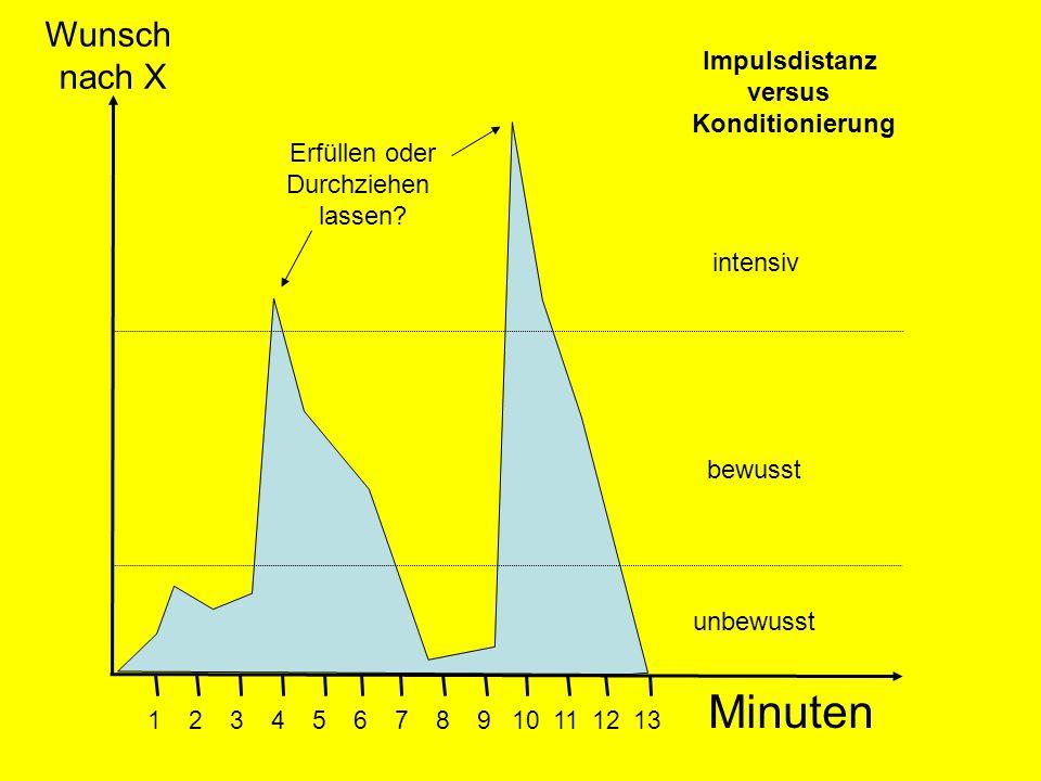 Minuten Wunsch nach X Impulsdistanz versus Konditionierung