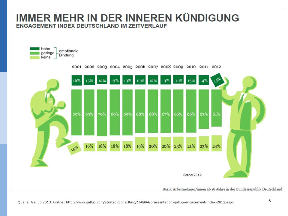Quelle: Gallup Online:   gallup