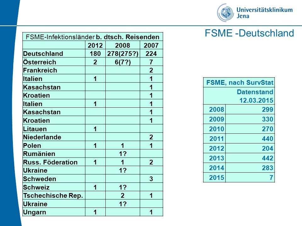 FSME-Infektionsländer b. dtsch. Reisenden