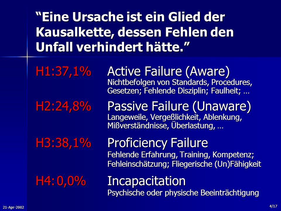 H4: 0,0% Incapacitation Psychische oder physische Beeinträchtigung