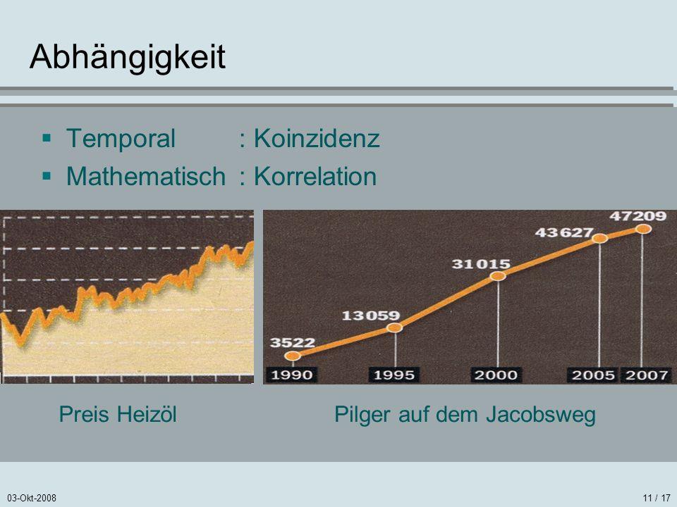 Abhängigkeit Temporal : Koinzidenz Mathematisch : Korrelation
