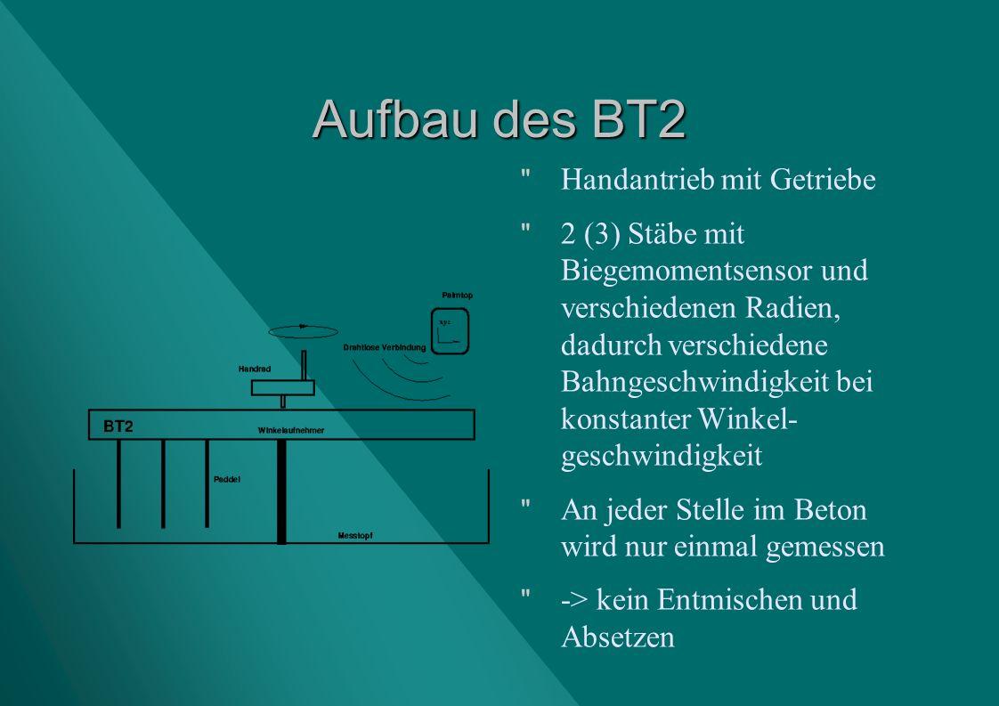 Aufbau des BT2 Handantrieb mit Getriebe