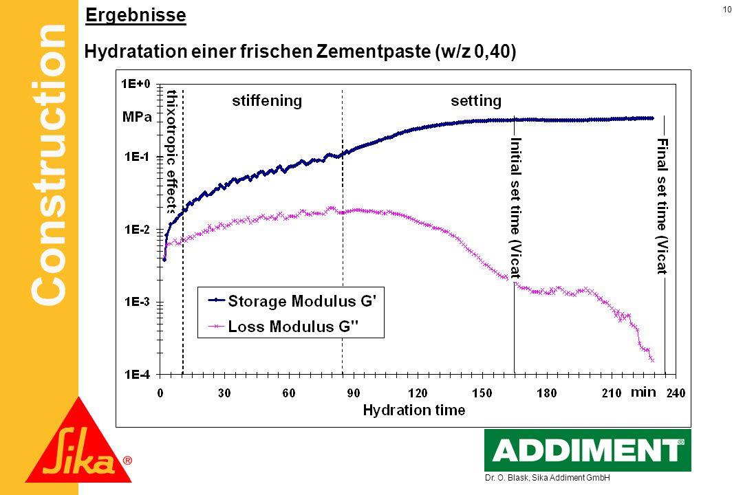 Hydratation einer frischen Zementpaste (w/z 0,40)