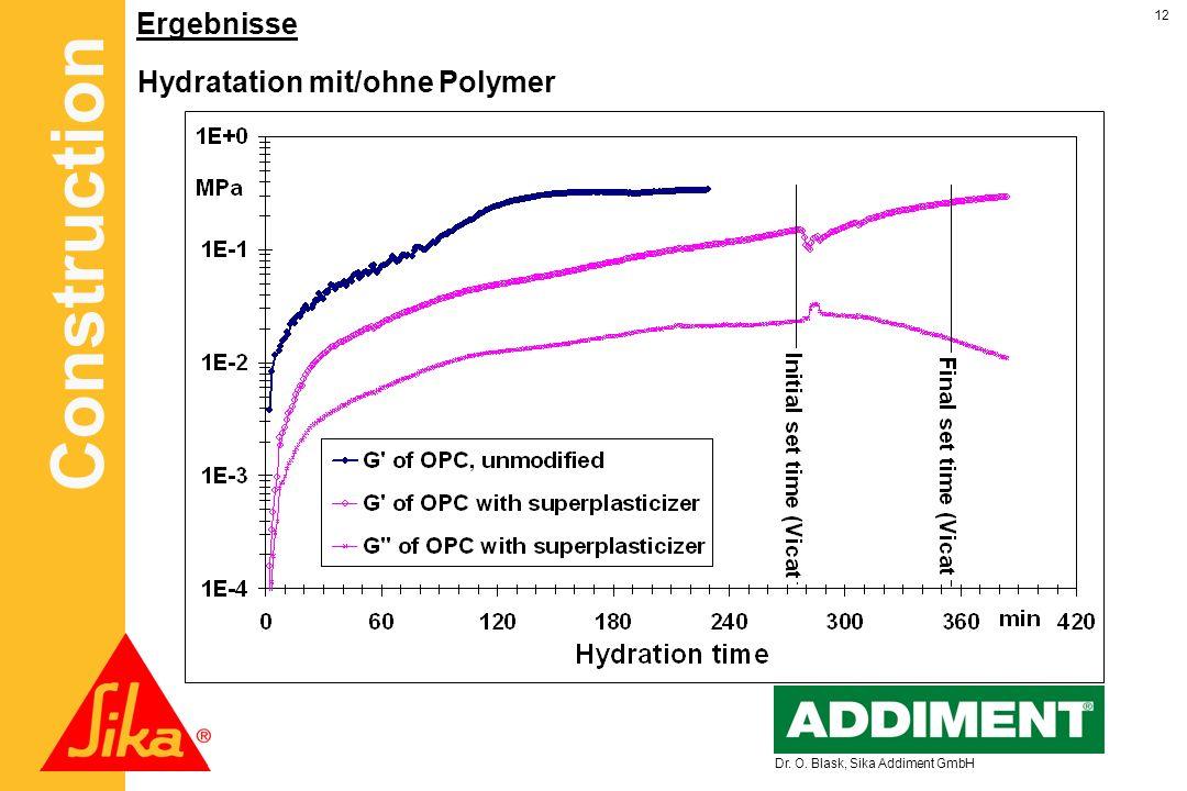 Hydratation mit/ohne Polymer