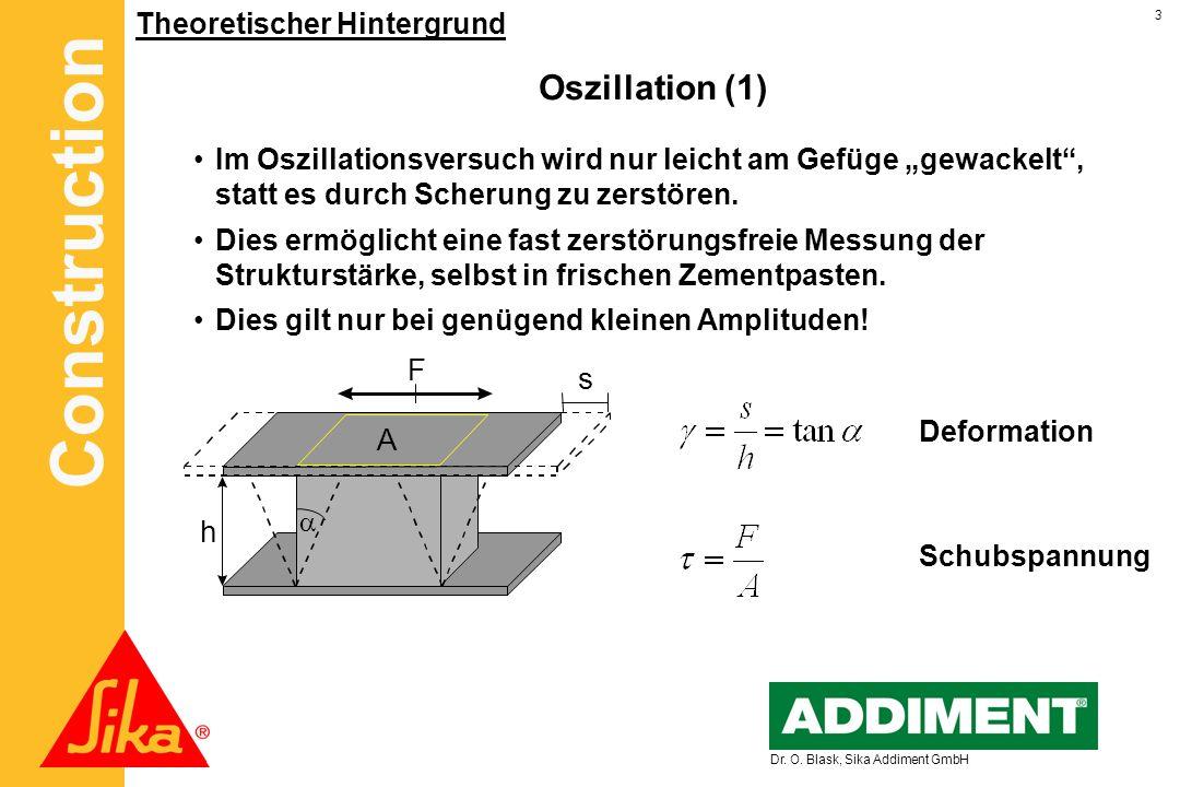 Oszillation (1) F s A h Theoretischer Hintergrund