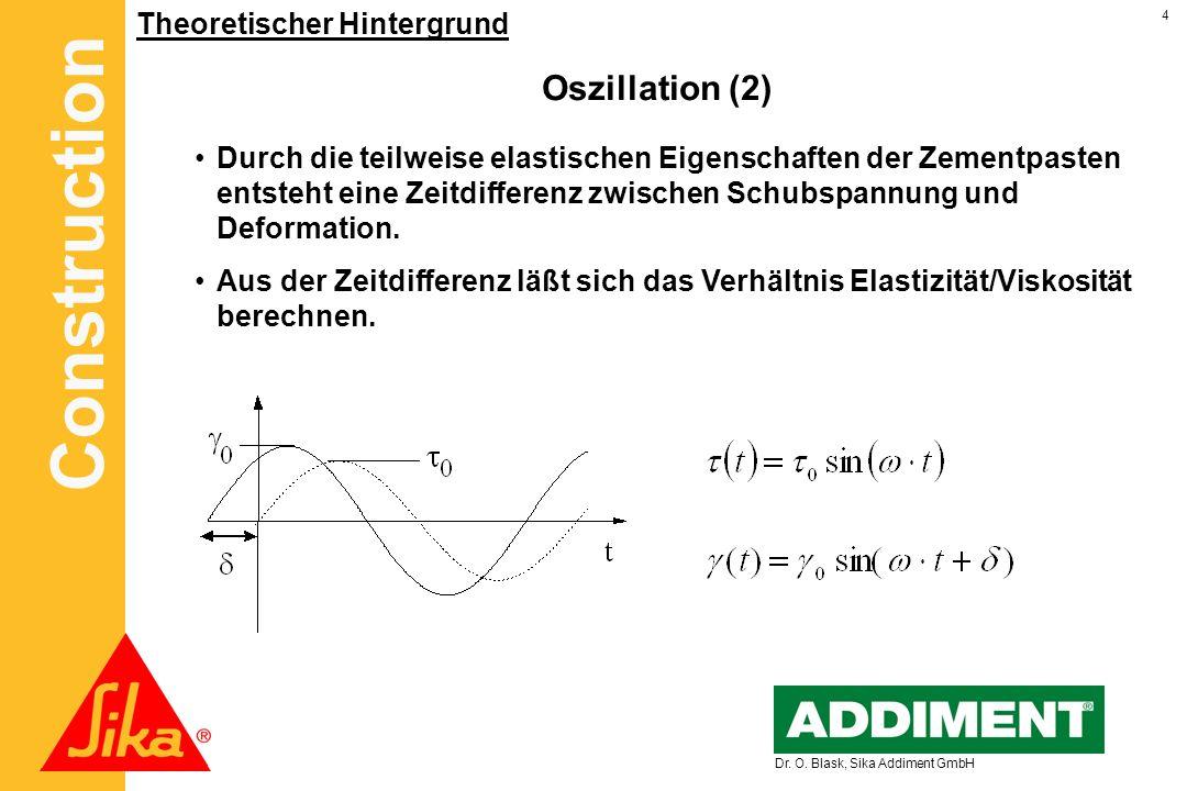 Oszillation (2) Theoretischer Hintergrund