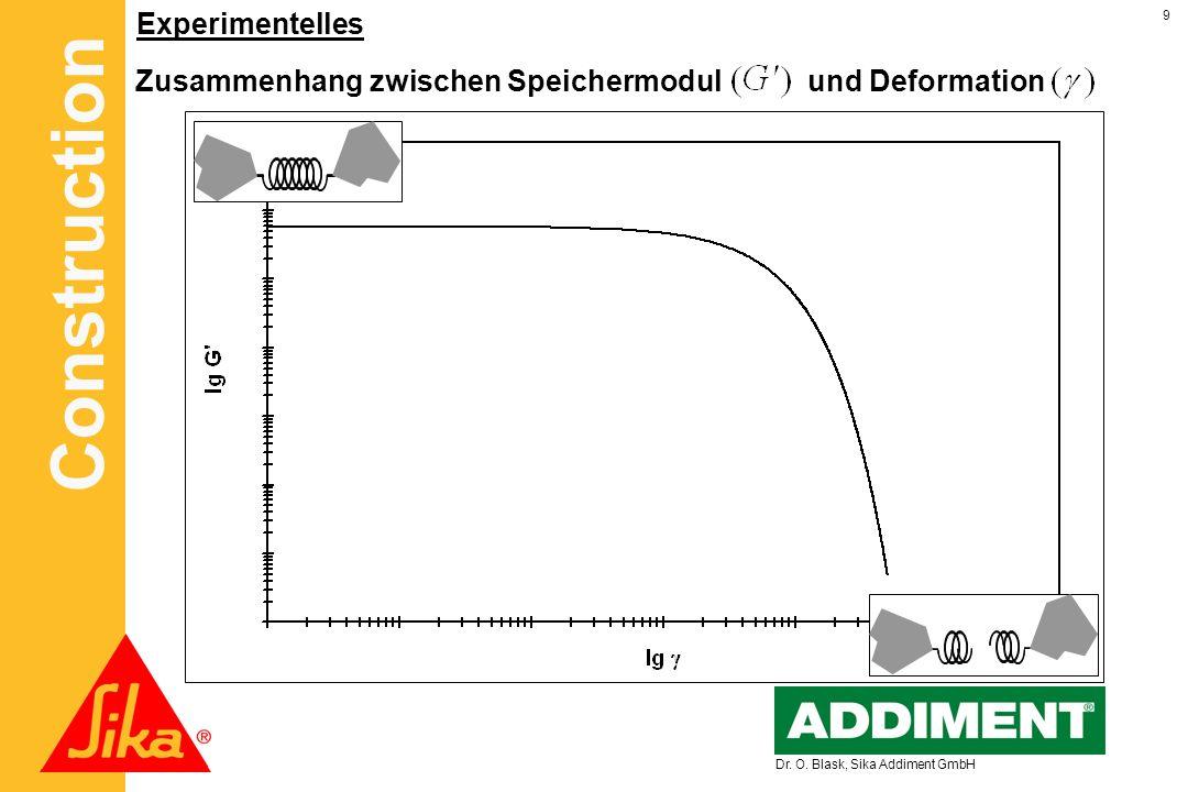 Zusammenhang zwischen Speichermodul und Deformation
