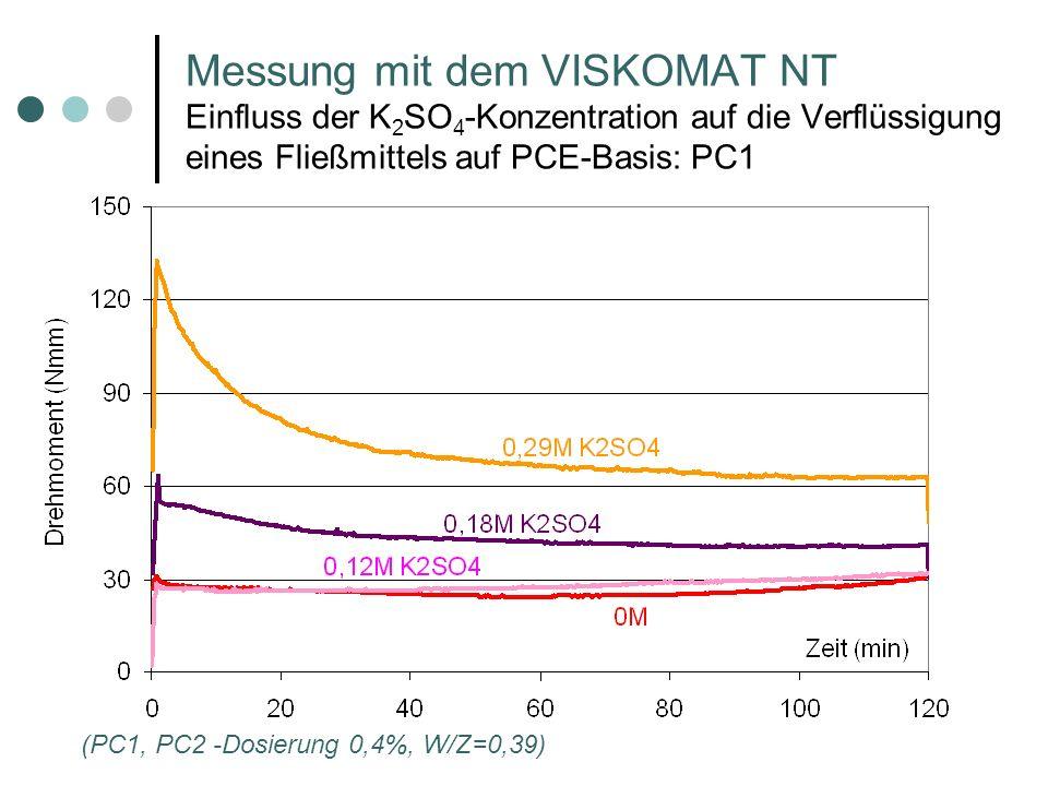 Messung mit dem VISKOMAT NT Einfluss der K2SO4-Konzentration auf die Verflüssigung eines Fließmittels auf PCE-Basis: PC1