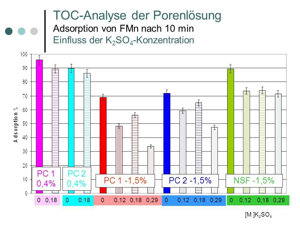 TOC-Analyse der Porenlösung Adsorption von FMn nach 10 min Einfluss der K2SO4-Konzentration