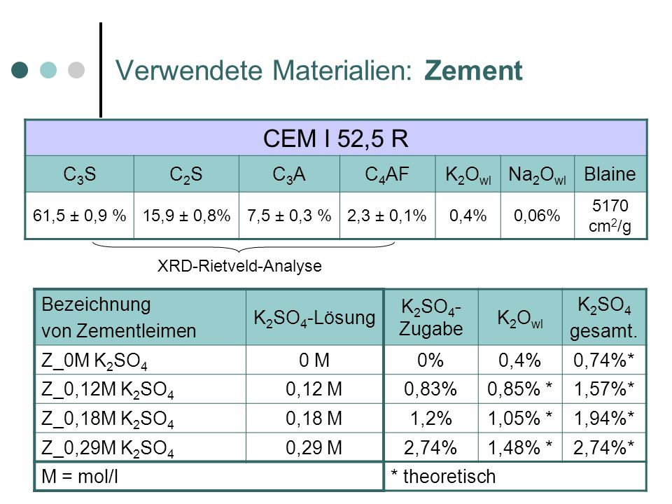 Verwendete Materialien: Zement