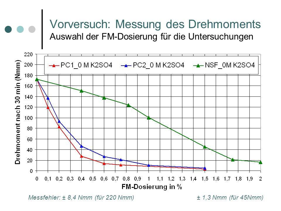 Vorversuch: Messung des Drehmoments Auswahl der FM-Dosierung für die Untersuchungen