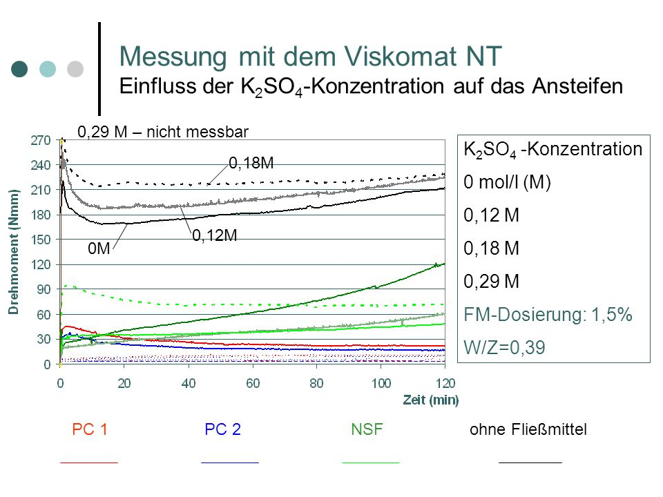 Messung mit dem Viskomat NT Einfluss der K2SO4-Konzentration auf das Ansteifen
