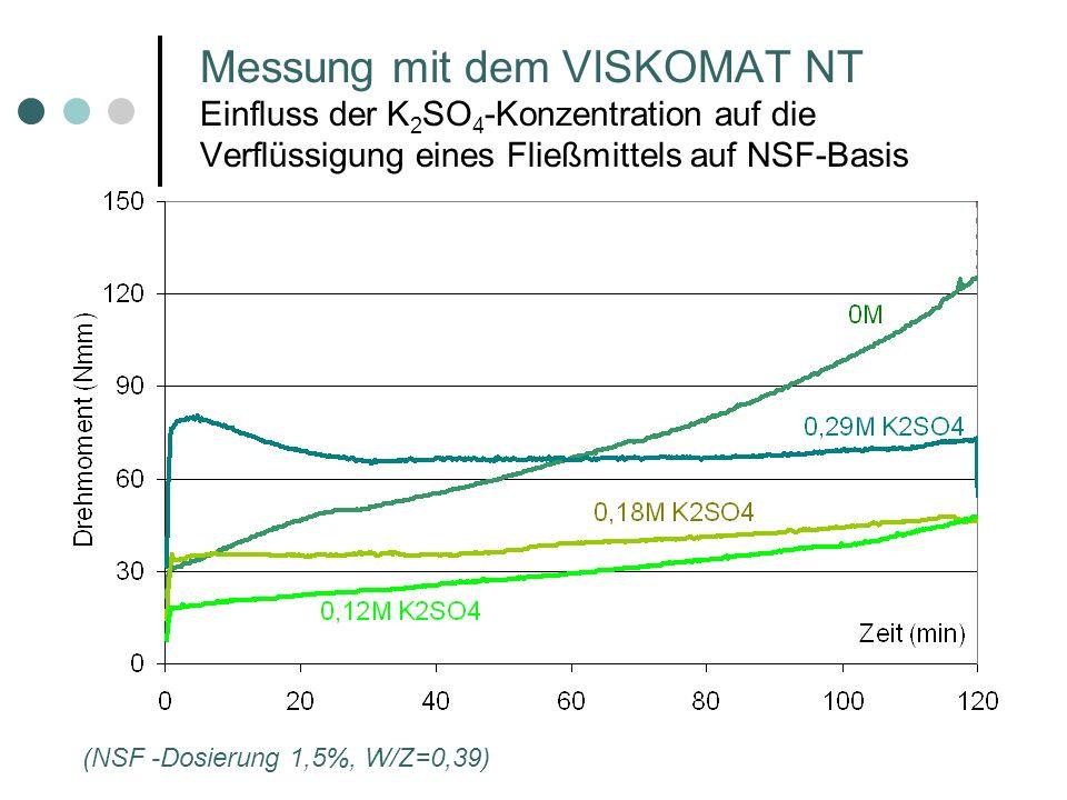 Messung mit dem VISKOMAT NT Einfluss der K2SO4-Konzentration auf die Verflüssigung eines Fließmittels auf NSF-Basis