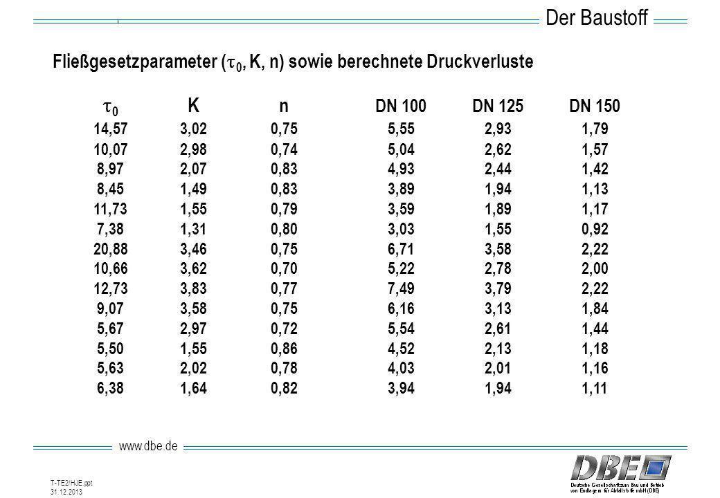 Der Baustoff Fließgesetzparameter (t0, K, n) sowie berechnete Druckverluste. t0 K n DN 100 DN 125 DN 150.