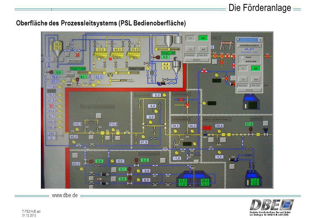 Die Förderanlage Oberfläche des Prozessleitsystems (PSL Bedienoberfläche) Prozessleitsystem.