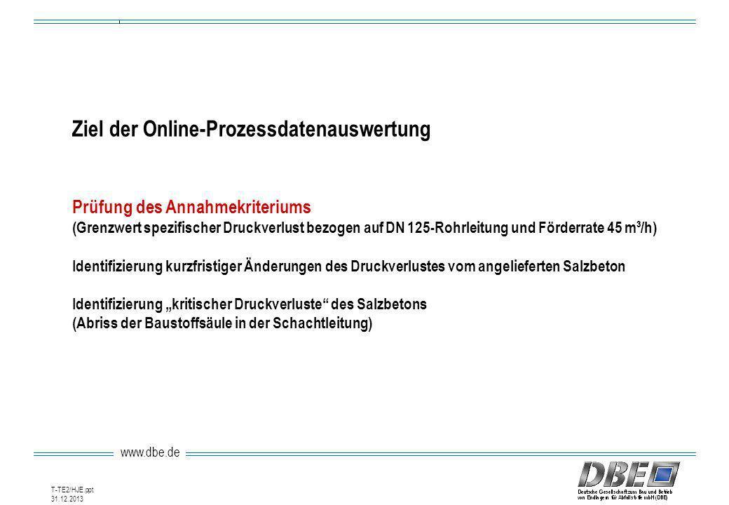 Ziel der Online-Prozessdatenauswertung