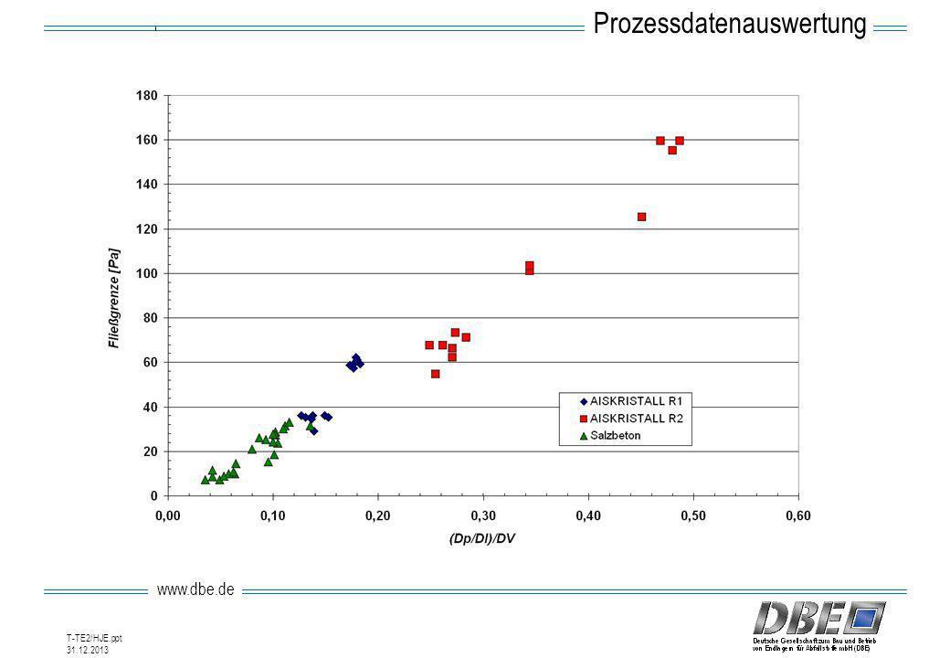 Prozessdatenauswertung