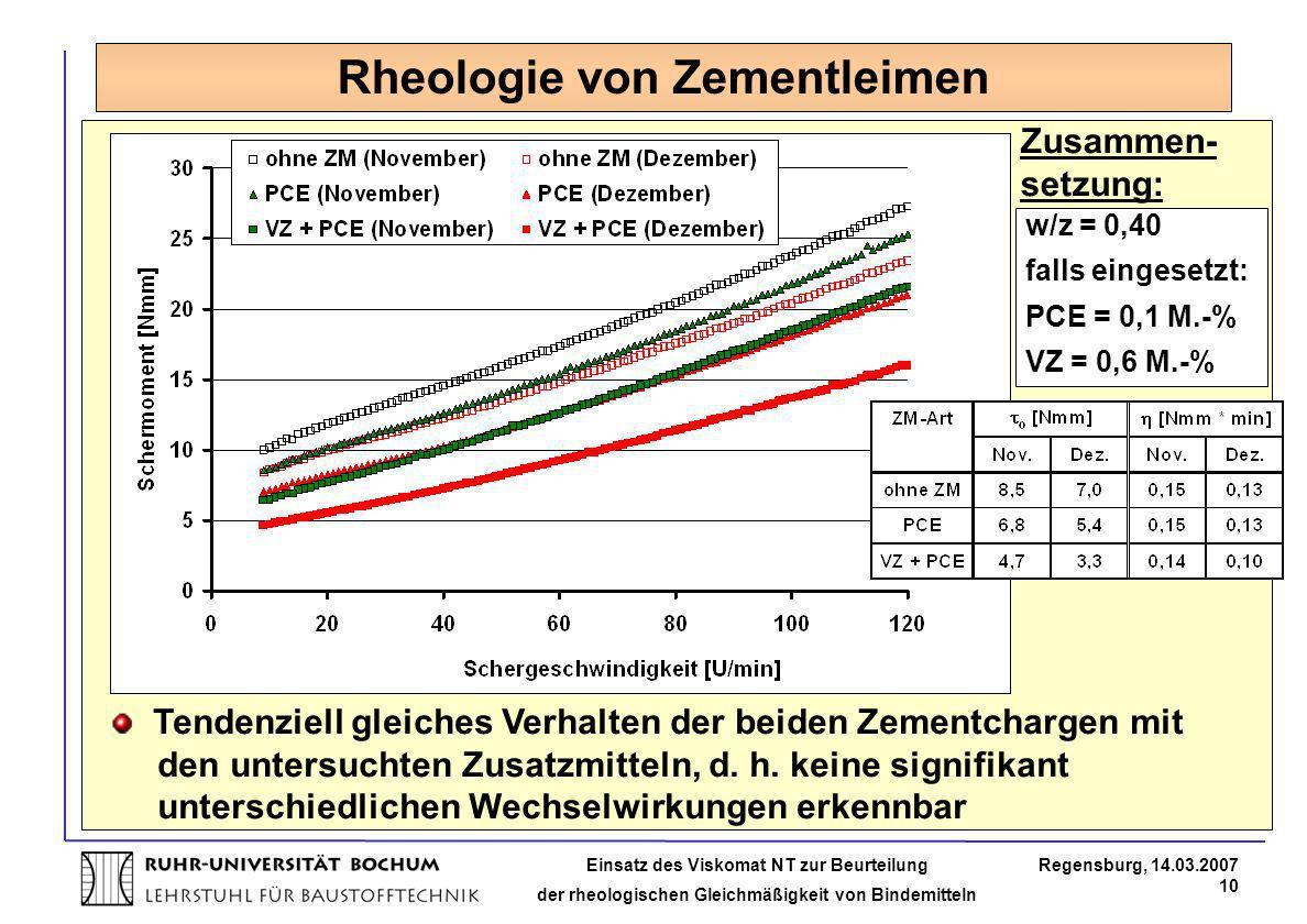 Rheologie von Zementleimen