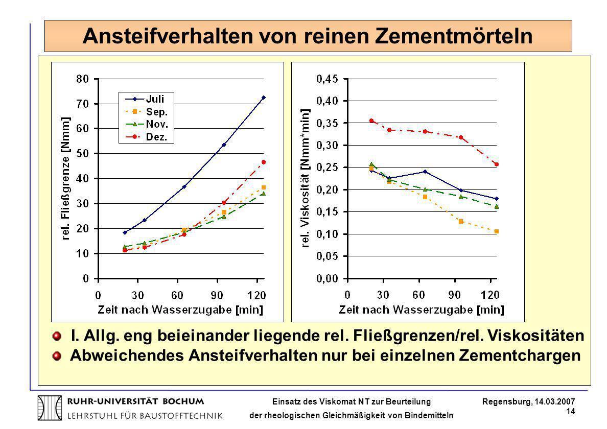 Ansteifverhalten von reinen Zementmörteln