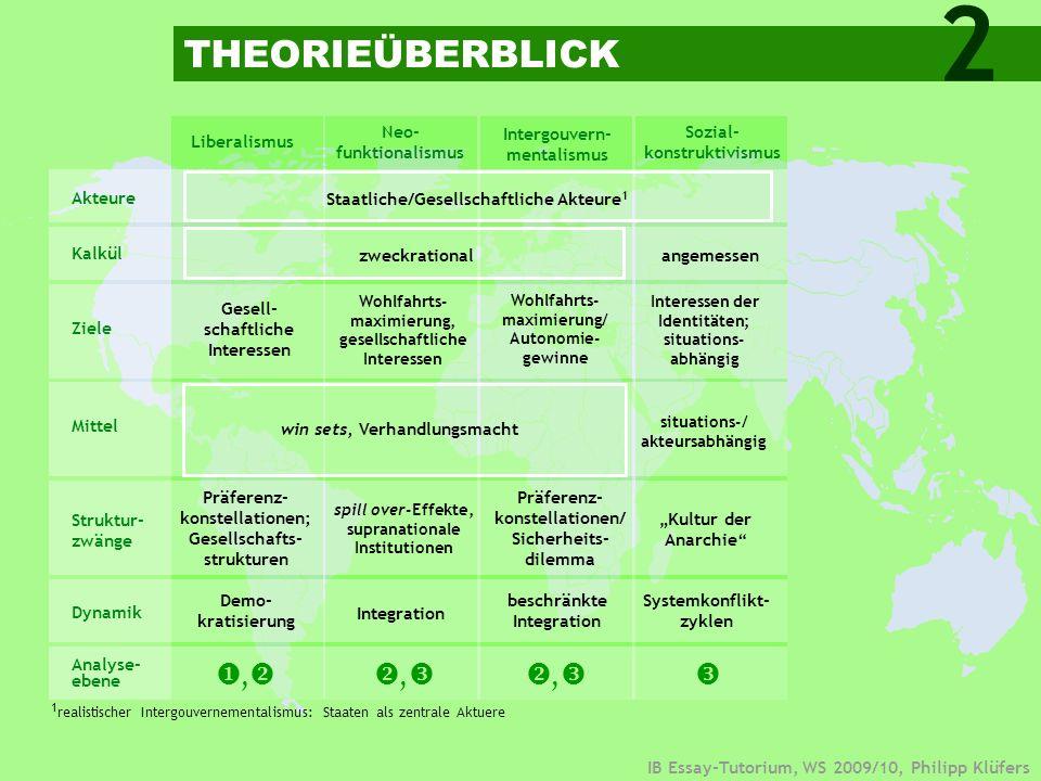 2 THEORIEÜBERBLICK   ,   ,   ,  Neo-funktionalismus