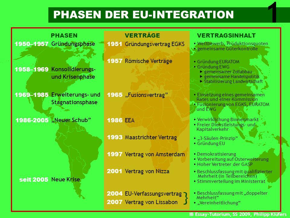 1 } PHASEN DER EU-INTEGRATION PHASEN VERTRÄGE VERTRAGSINHALT 1950–1957