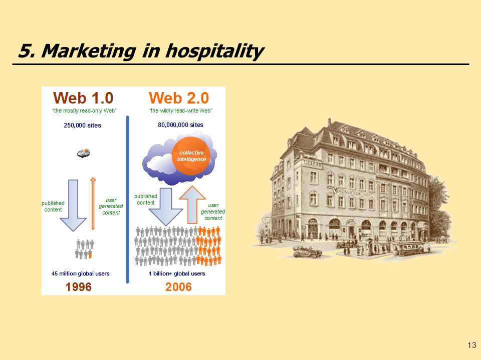 5. Marketing in hospitality