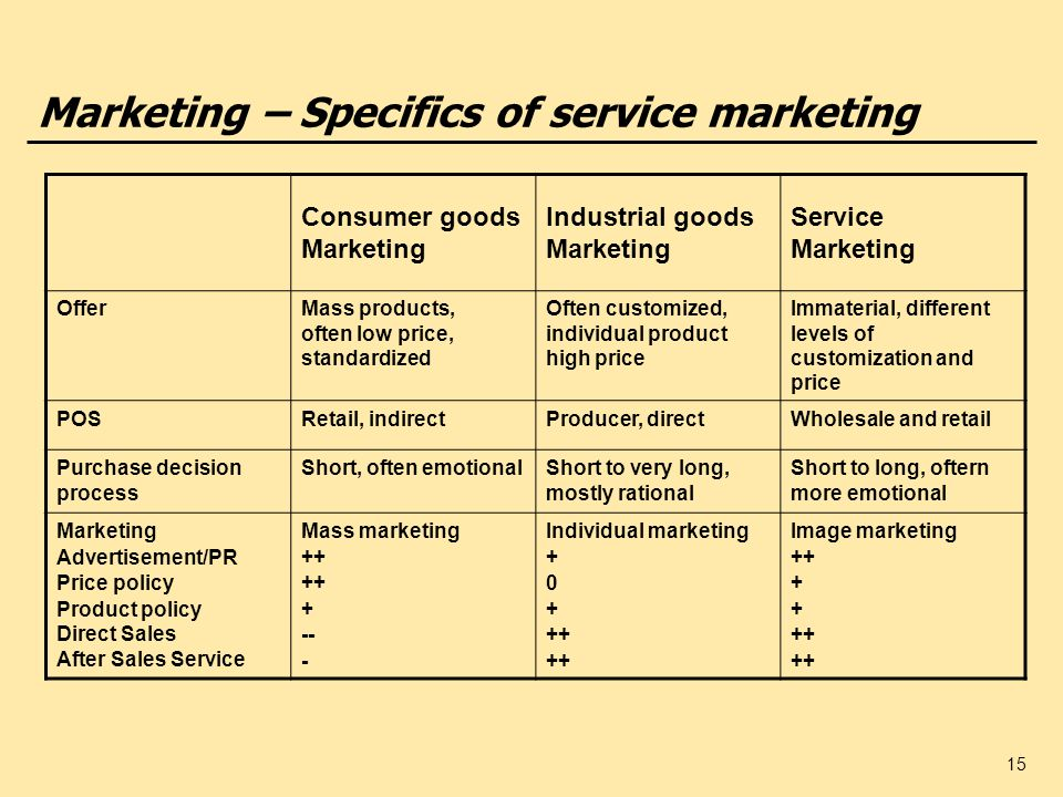 Marketing – Specifics of service marketing