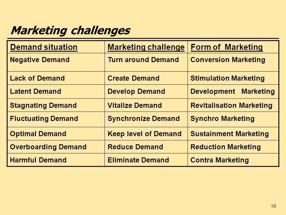 Marketing challenges Demand situation Marketing challenge