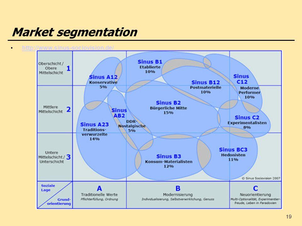 Market segmentation http://www.sinus-sociovision.de/