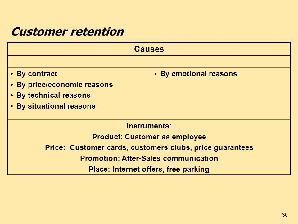 Customer retention Causes By contract By price/economic reasons