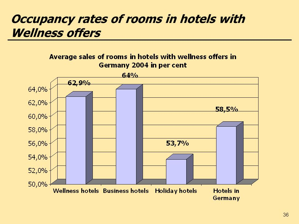 Occupancy rates of rooms in hotels with Wellness offers