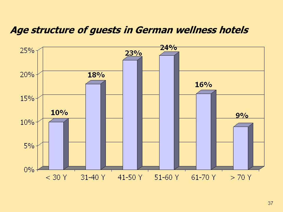 Age structure of guests in German wellness hotels