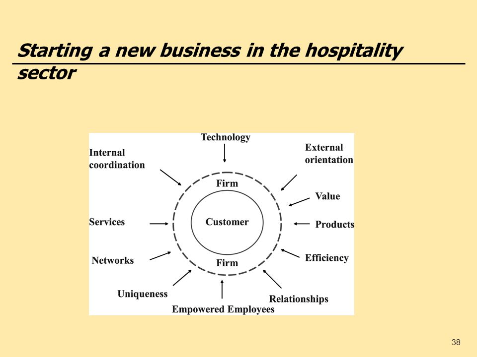 Starting a new business in the hospitality sector