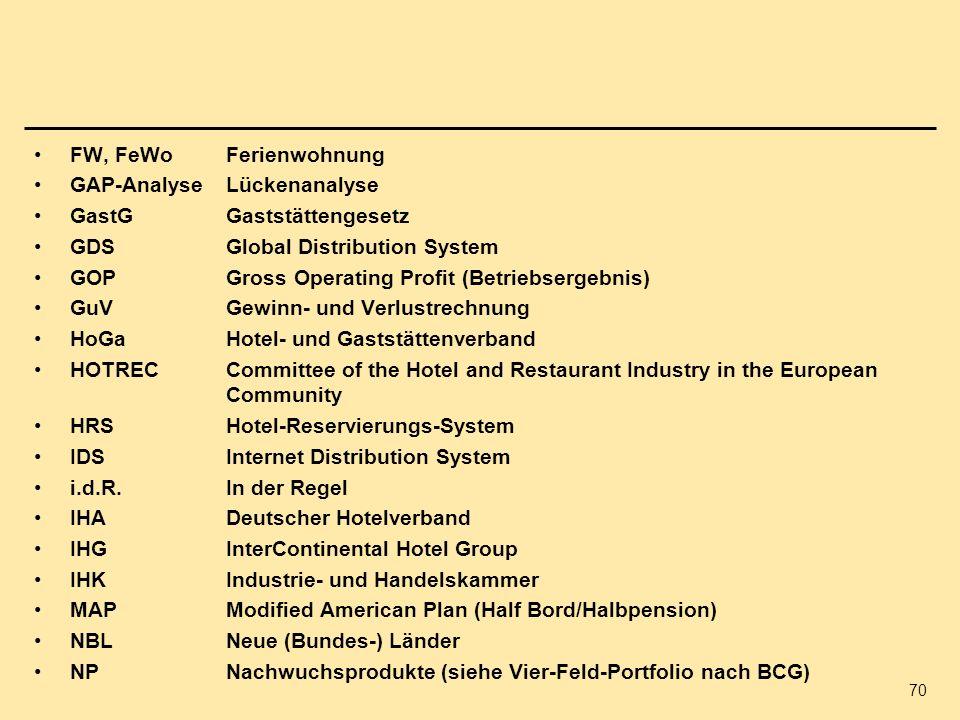 FW, FeWo Ferienwohnung GAP-Analyse Lückenanalyse. GastG Gaststättengesetz. GDS Global Distribution System.