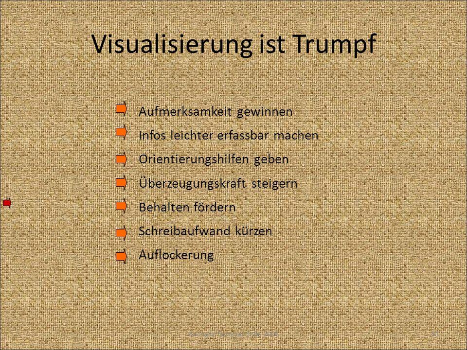 Visualisierung ist Trumpf