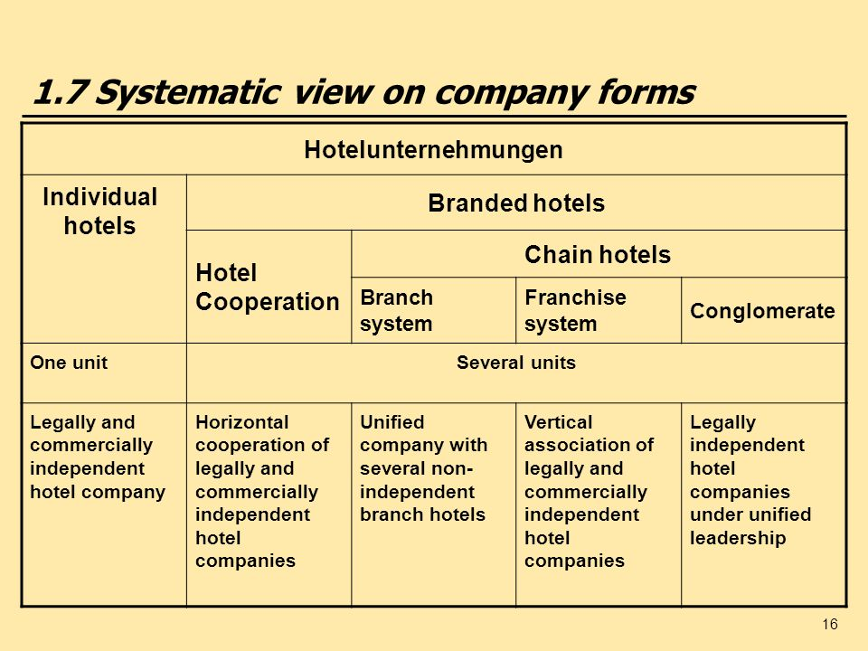 1.7 Systematic view on company forms