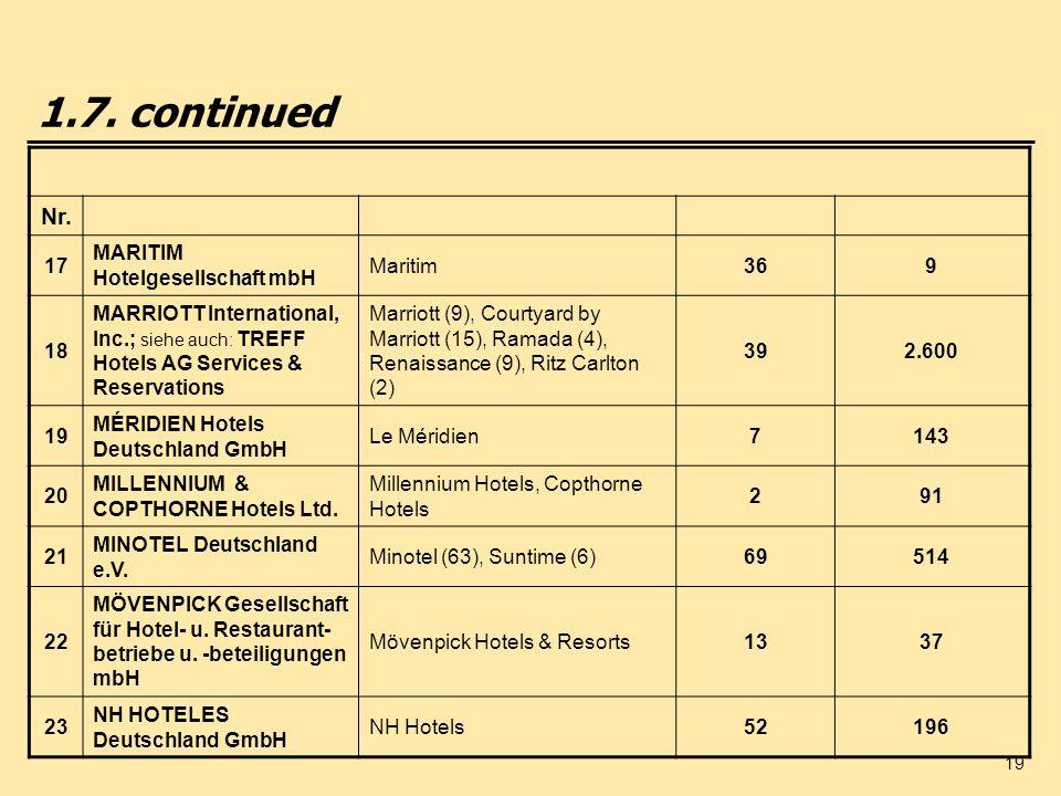1.7. continued Nr. 17 MARITIM Hotelgesellschaft mbH Maritim 36 9 18