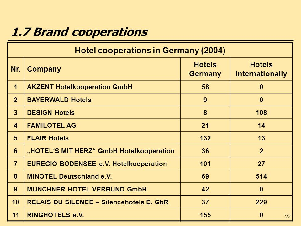 Hotel cooperations in Germany (2004) Hotels internationally