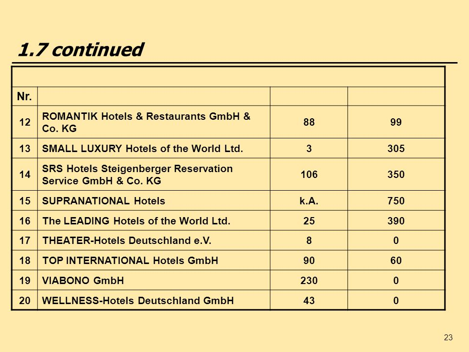 1.7 continued Nr. 12 ROMANTIK Hotels & Restaurants GmbH & Co. KG 88 99