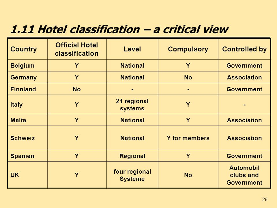 1.11 Hotel classification – a critical view