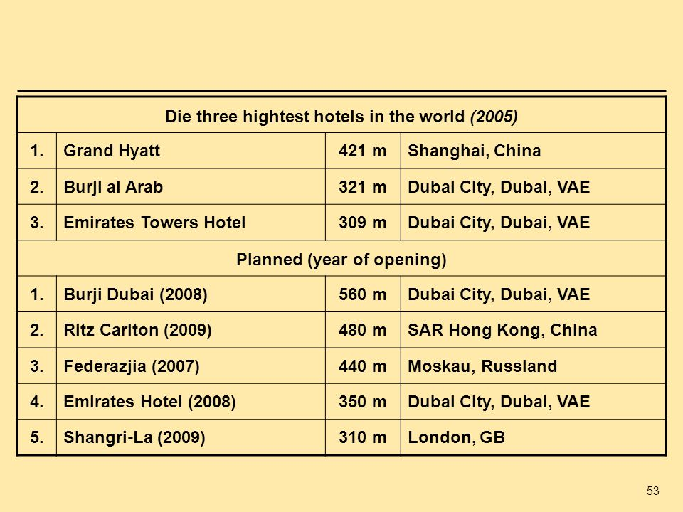 Die three hightest hotels in the world (2005) 1. Grand Hyatt 421 m