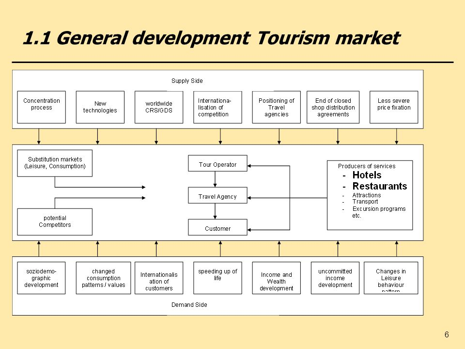 1.1 General development Tourism market