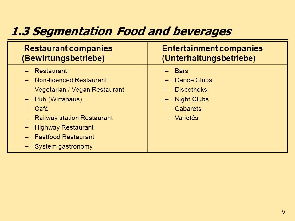 1.3 Segmentation Food and beverages