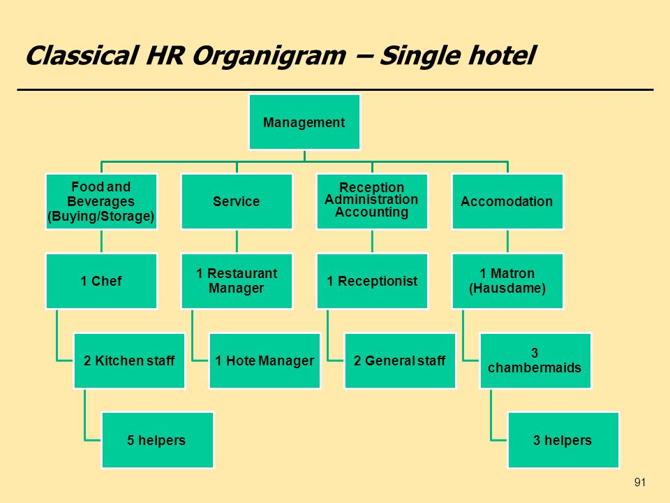 Classical HR Organigram – Single hotel